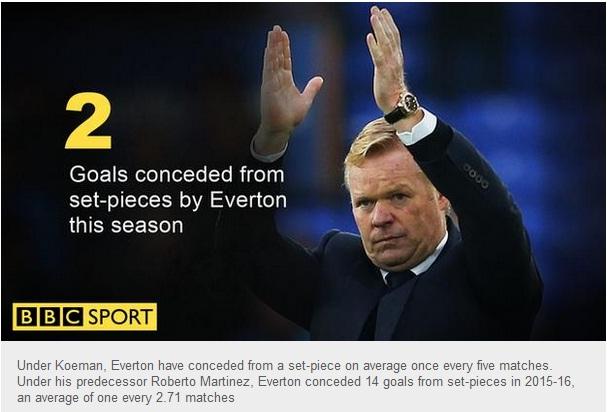 źródło: BBC Sport (stan na 4.11.2016 r.)
