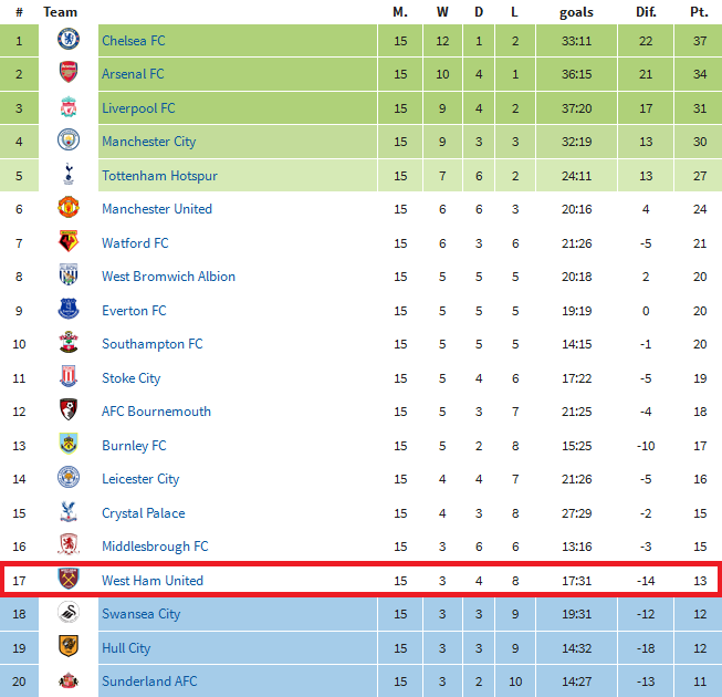 Tabela Premier League po 15. kolejkach; źródło: worldfootball.net