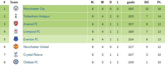 Tabela Premier League po 6. kolejkach (24.09.); źródło: worldfootball.net