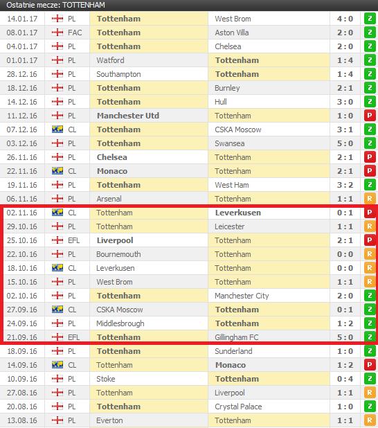 Forma Tottenhamu w bieżącym sezonie. Czerwonym kolorem zakreślony okres gry bez Kane'a; źródło: flashscore.com