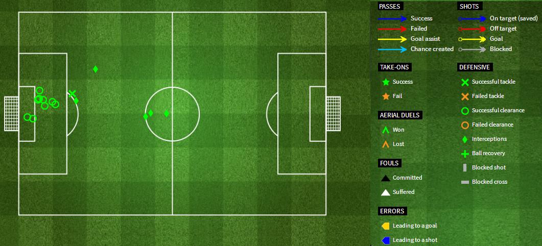 Występ Sakho przeciwko Chelsea; źródło: FourFourTwo.com