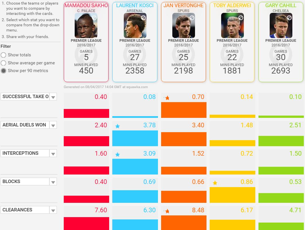 Sakho na tle czołowych stoperów Premier League w statystykach; źródło Squawka.com