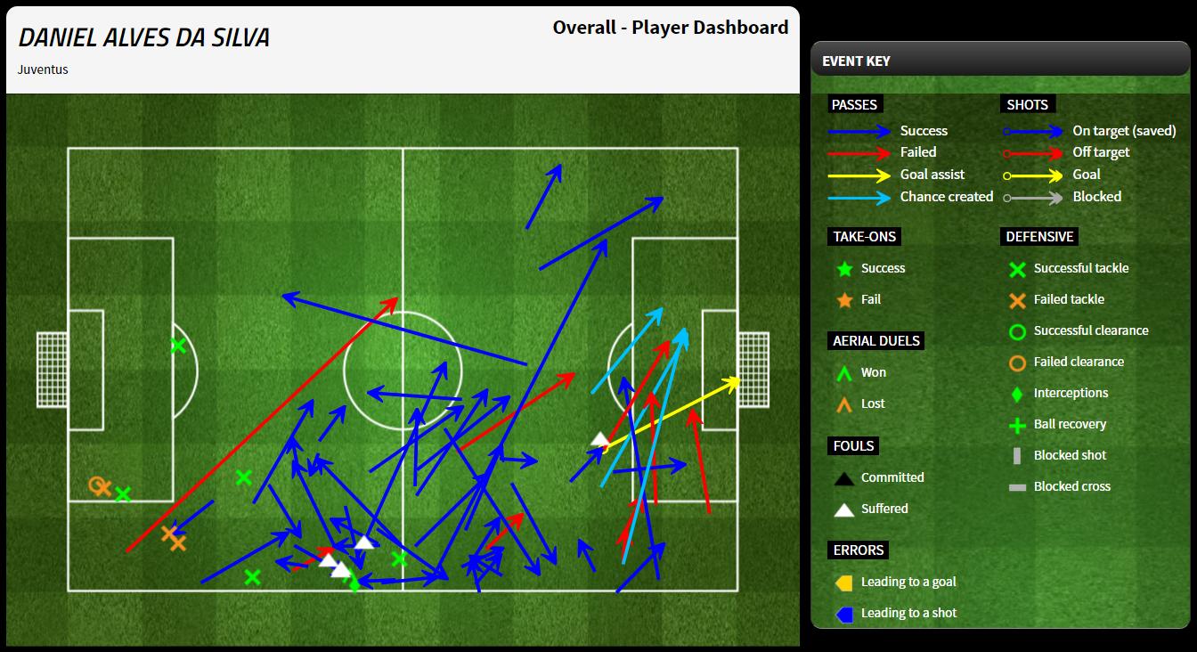 Wszystkie zagrania Daniego Alvesa w rewanżowym meczu Ligi Mistrzów przeciwko AS Monaco