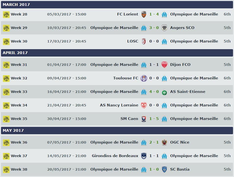 Wyniki OM w końcówce sezonu 2015/16; Źródło: ligue1.com