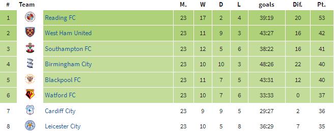 Tabela Championship za rundę rewanżową sezonu 2011/2012; źródło: worldfootball.net