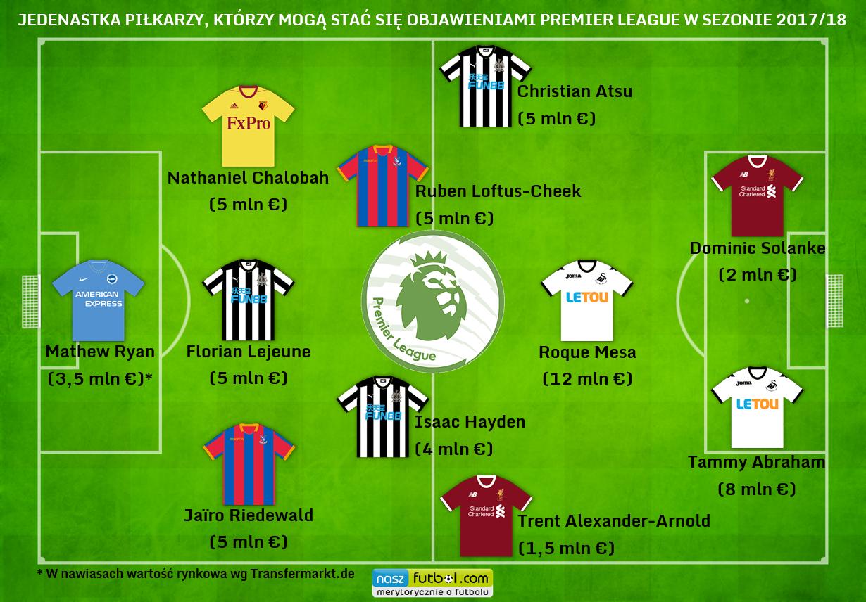 Jedenastka piłkarzy z Premier League, którzy mogą stać się objawieniami w rozgrywkach 2017-18 - grafika