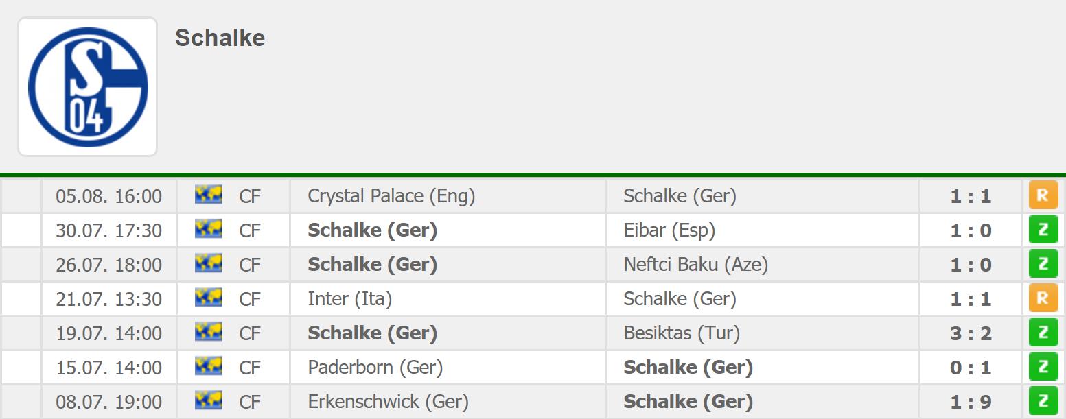 Wyniki letnich sparingów Schalke 04 Gelsenkirchen; źródło: FlashScore