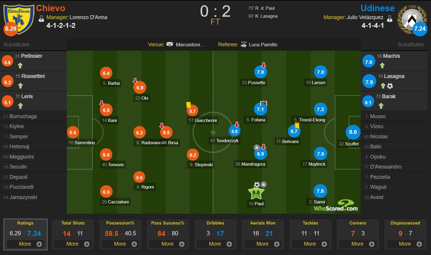 Chievo 0-2 Udinese WhoScored raitings