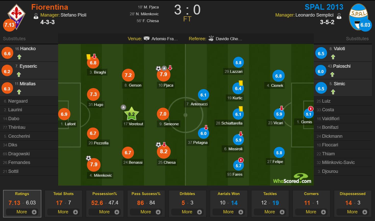 Fiorentina 3-0 SPAL WhoScored raitings