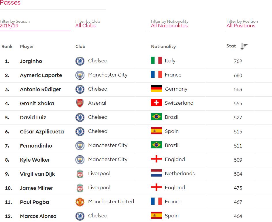 Passes Premier League