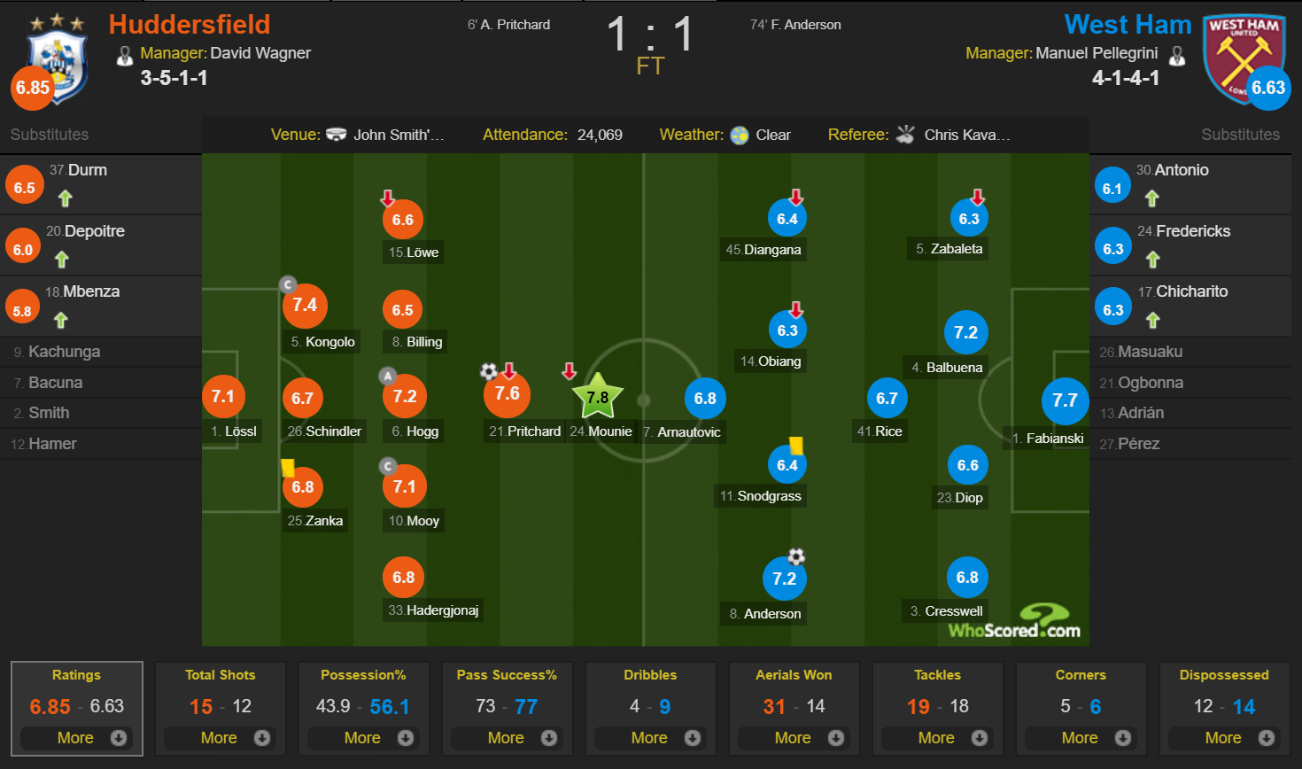 Huddersfield vs WHU WhoScored raitings