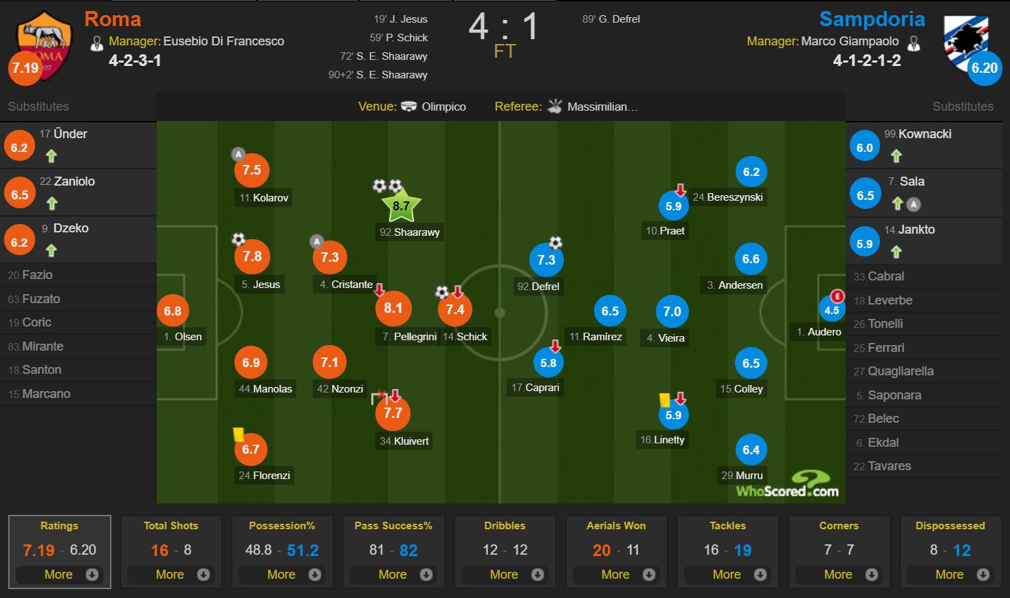 Roma vs Samdporia WhoScored raitings