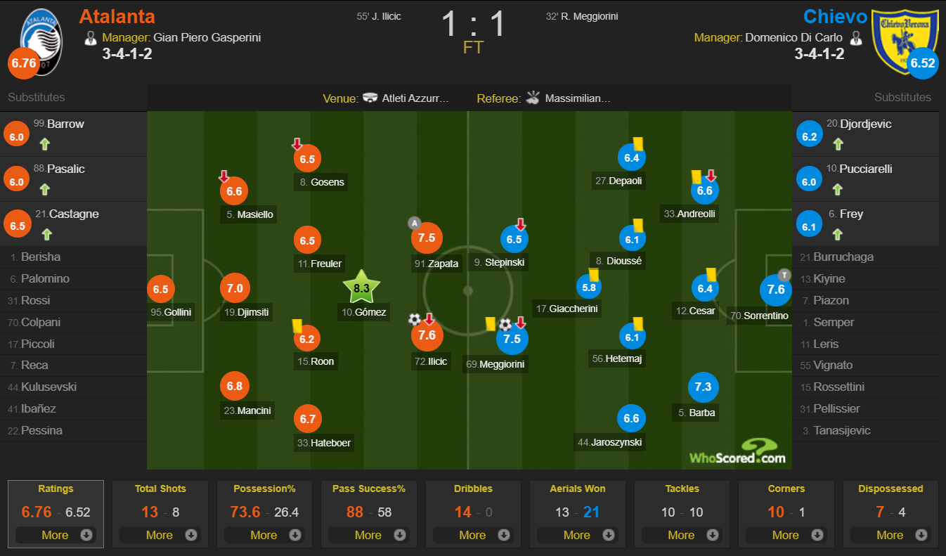 Atalanta vs Chievo - player ratings WhoScored