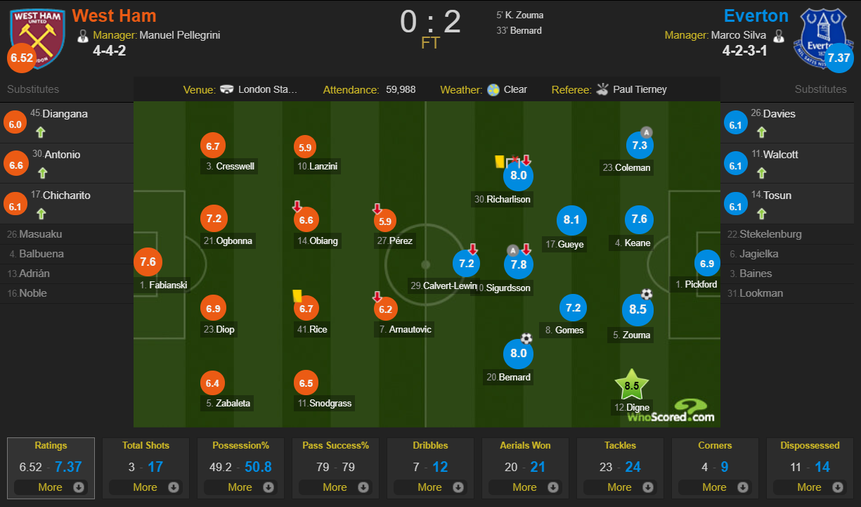 West Ham 0-2 Everton player atings WhoScored