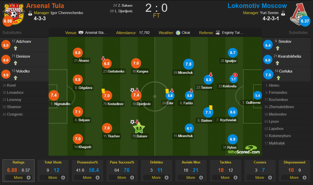 Arsienal 2-0 Lokomotiv player ratings WhoScored