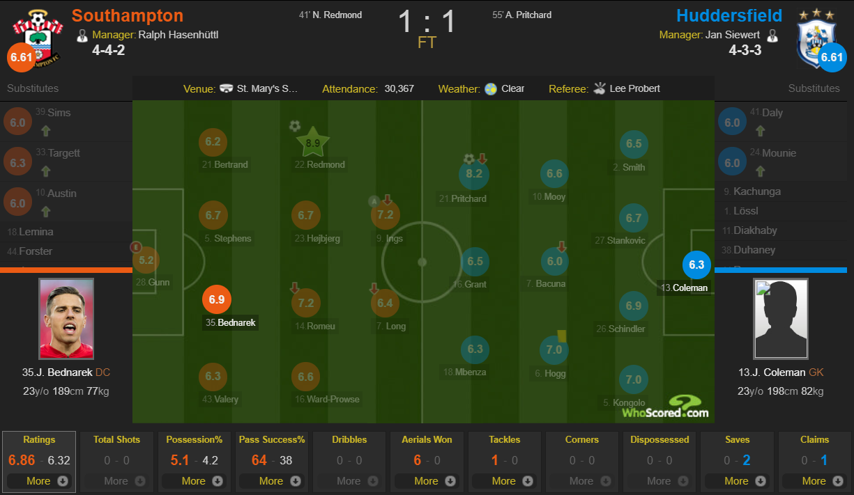 Southampton 1-1 Huddersfield player ratings WhoScored