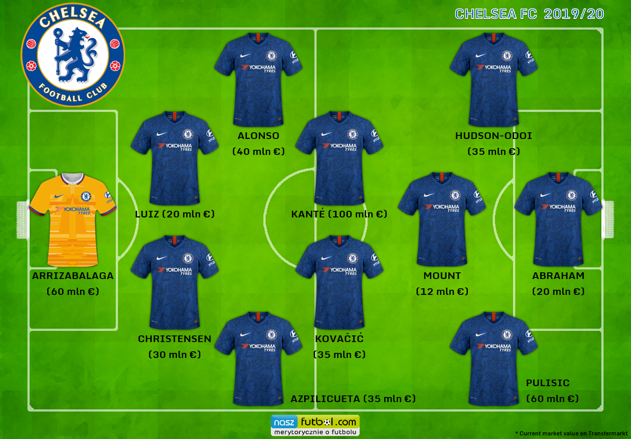 CHELSEA FC PREDICTABLE LINE-UP - GRAFIKA